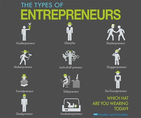 The Different Types Of Entrepreneurs, What Kind Of Preneur