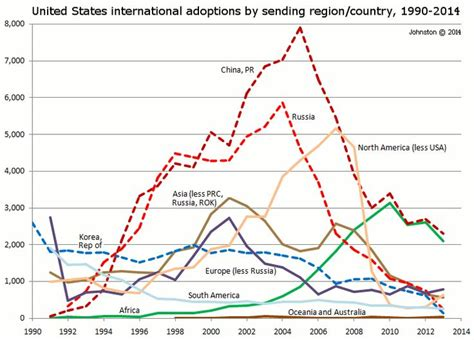 Best Countries To Adopt From 17 Best Ideas About Adoption Statistics On