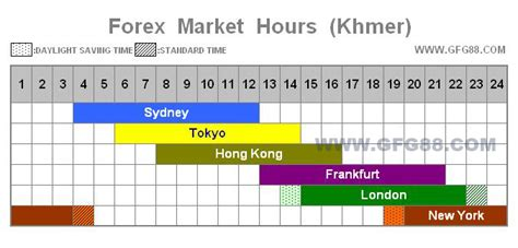 currency trading hours gfg homepage
