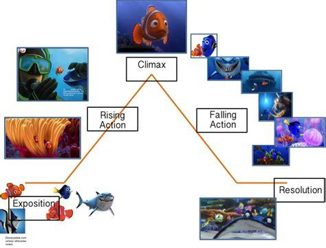 Nemo Plot Diagram finding nemo plot diagram