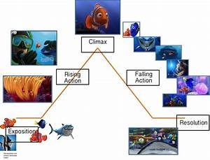 Finding Nemo  Plot Diagram