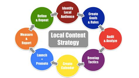 seo marketing strategy is your small business utilizing local seo