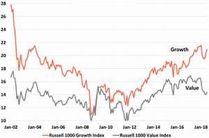 Growth Vs Value Waiting For Godot Seeking Alpha