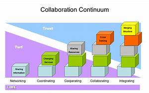 Collaboration Continuum Diagram