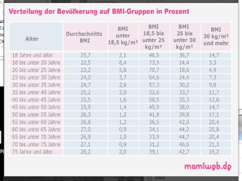 Durchschnittliche gewichtszunahme 20 ssw