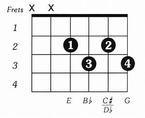 Dflatdim Guitar Chord