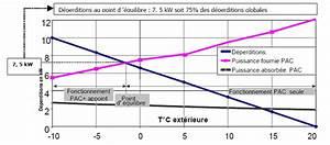 Calcul Puissance Clim : calcul puissance pac air eau bande transporteuse caoutchouc ~ Premium-room.com Idées de Décoration