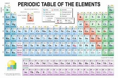 Periodic Table Modern Chemistry Periodni Resolution Tables