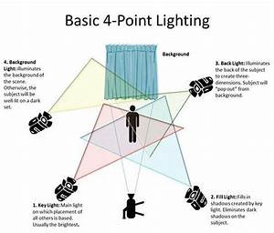 Good Guide For Some Basic Lighting   U2022picked Up From