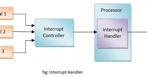 question answers define interrupt handler  block diagram