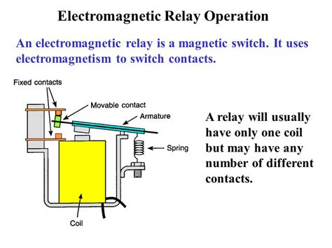 Basic Relays Electromagnetic Attraction Induction