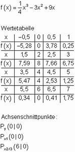 X 3 Nullstellen Berechnen : l sungen achsenschnittpunkte und graphen ganzrationaler funktionen i ~ Themetempest.com Abrechnung