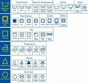 Washing Machine Programmes  Cycles And Settings Explained