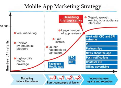 iphone app marketing top 5 app marketing strategies for 2015 web and mobile