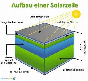 Wie Funktionieren Solarzellen : photovoltaik f ren im taunus ~ Lizthompson.info Haus und Dekorationen