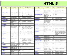HTML Cheat Sheet PDF