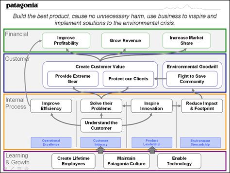 strategy management purestone partners llc