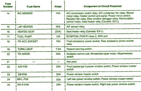 2003 honda crv 2200 fuse box diagram circuit wiring diagrams