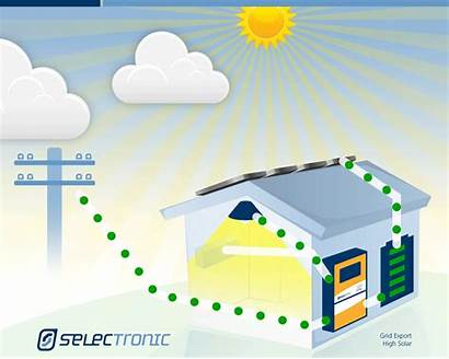 Solar Hybrid Electricity Grid Systems Export System