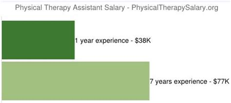 Pta Assistant Salary by Physical Therapy Assistant Salary