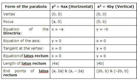 parabola revision notes  iit jee  engineering