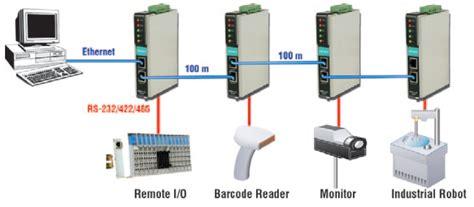 Moxa Port Advanced Modbus Tcp