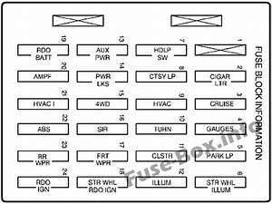 Fuse Box Diagram  U0026gt  Chevrolet Blazer  1996