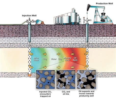 Geologic Sequestration In Unmineable Coal Seams