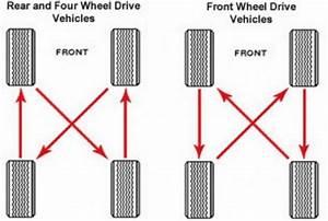 Proper Tire Pressure Chart Infosharing Tyre Awareness Tire Safety