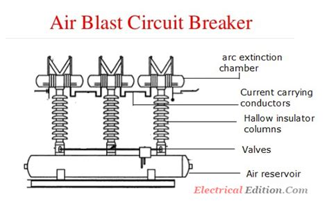 air blast circuit breakers abcb construction working electrical edition