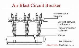 Air Blast Circuit Breakers  Abcb