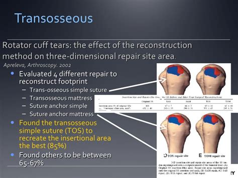 Repair Methods For Full Thickness Rotator Cuff Tears