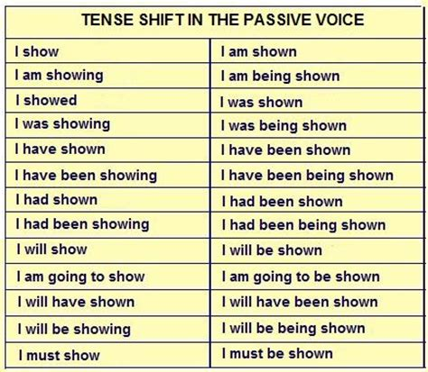 The English Coffer Ii Passive Voice