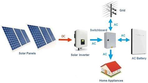 Tesla Powerwall Chem Resu Sonnen Eco Byd