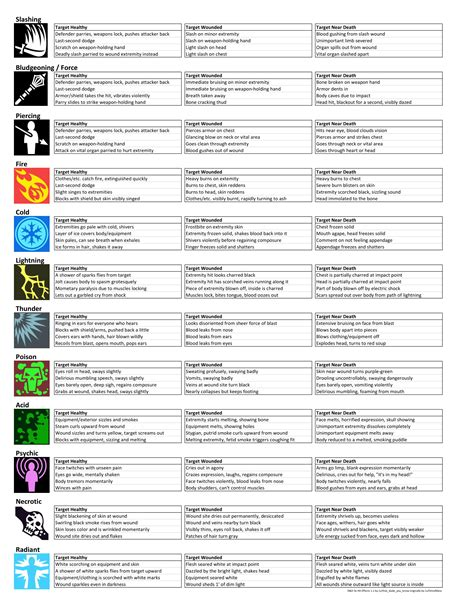 My character is a level. 5E Average Damage Calculator : Methods & Madness: 5e ...