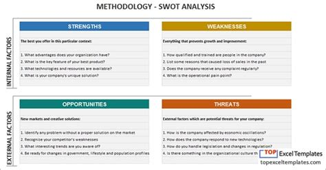 swot analysis  template excel spreadsheet