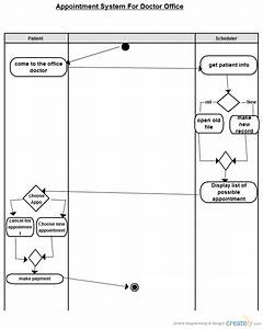 Appointment System For Doctor Office   Activity Diagram