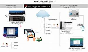 How To Deploy Ipad In School