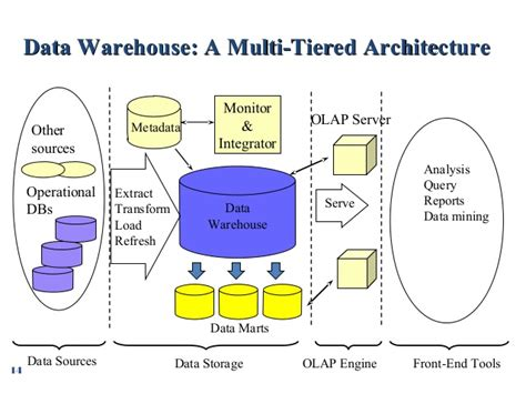 datawarehouse  olap