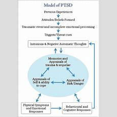 What Is Post Traumatic Stress Disorder (ptsd)?  Cbt And Emdr Cambridge