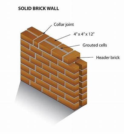 Brick Solid Wall Types Walls Building