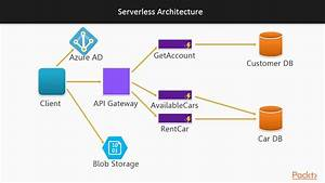 Getting Started With Azure Functions   Building A Serverless Architecture