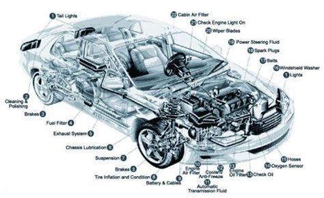 General Information Car Parts Mechanical Terms