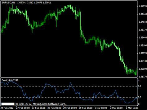 Mt4 Indicators by Demarker 187 Free Mt4 Indicators Mq4 Ex4 187 Best
