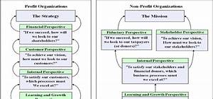 Strategy Maps For Profit And Non