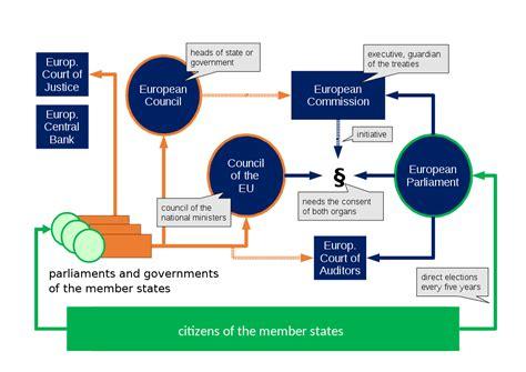 � der europ�ische rat gibt der union die f�r ihre entwicklung erforderlichen. File:Organs of the European Union.svg - Wikimedia Commons