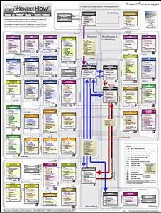 Pin De Budz En Process Flows