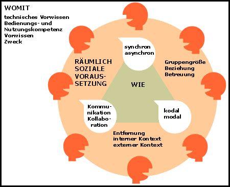 Terrassentuer Vor Und Nachteile Verschiedener Modelle by Computervermittelte Kommunikation Wikiwand
