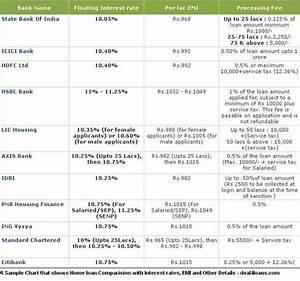 Process Of Getting Home Loan In Mumbai