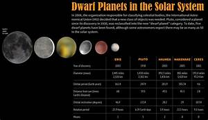 Dwarf Planet Haumea has a Ring around it - JustScience